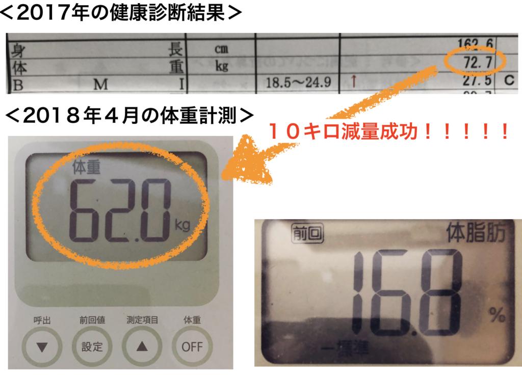 体重の変化