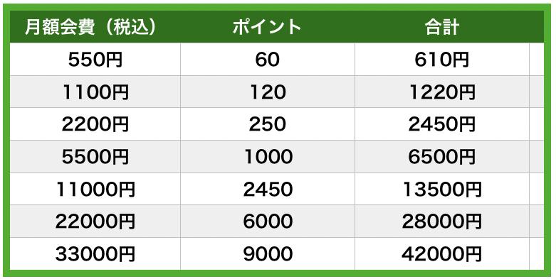 audiobook.jpの7つの会員タイプ
