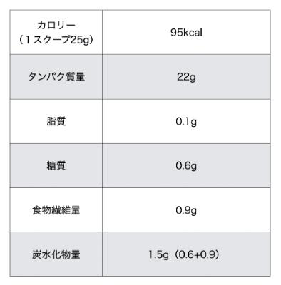 マイプロテイン「ストロベリークリーム」味の成分表2