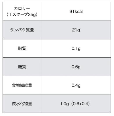 マイプロテイン「チョコレートスムーズ」成分表2