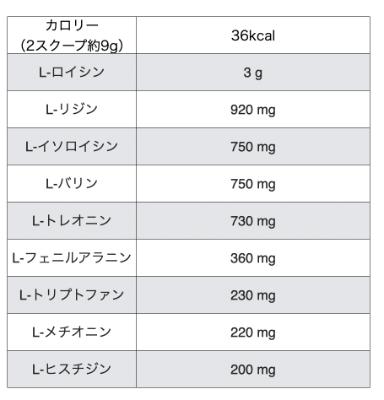 マイプロテインのEAA「ゆず」味の成分表2