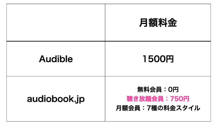 Audibleとaudiobook.jpの月額料金の比較