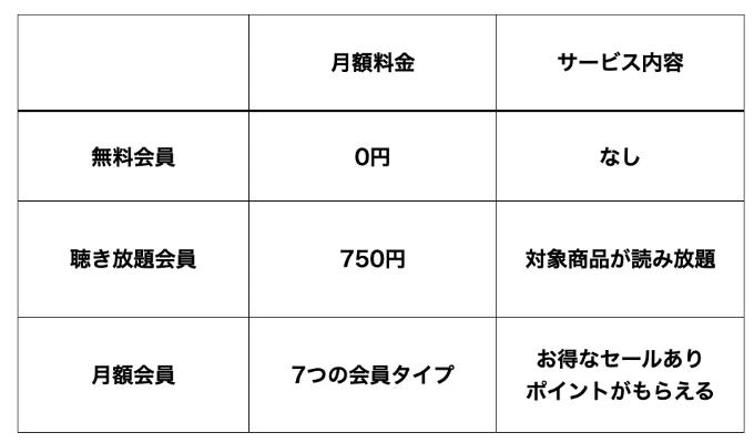 audiobook.jpの会員タイプについて