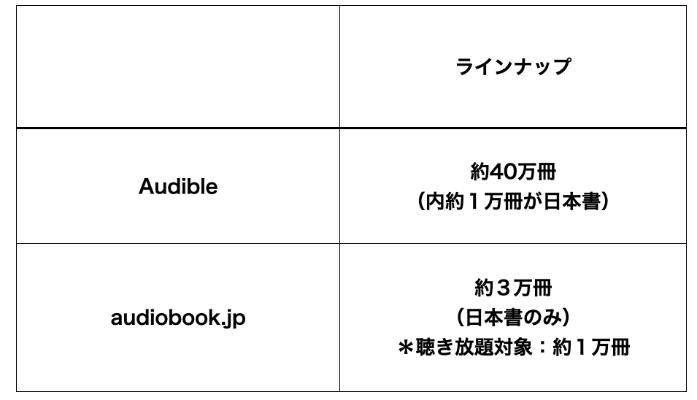 Audibleとaudiobook.jpのラインナップ数