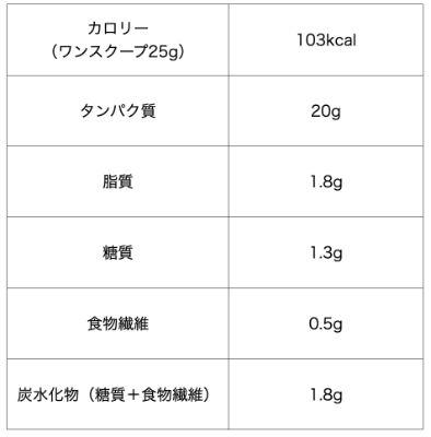 マイプロテイン「ゴールデン」味の成分表
