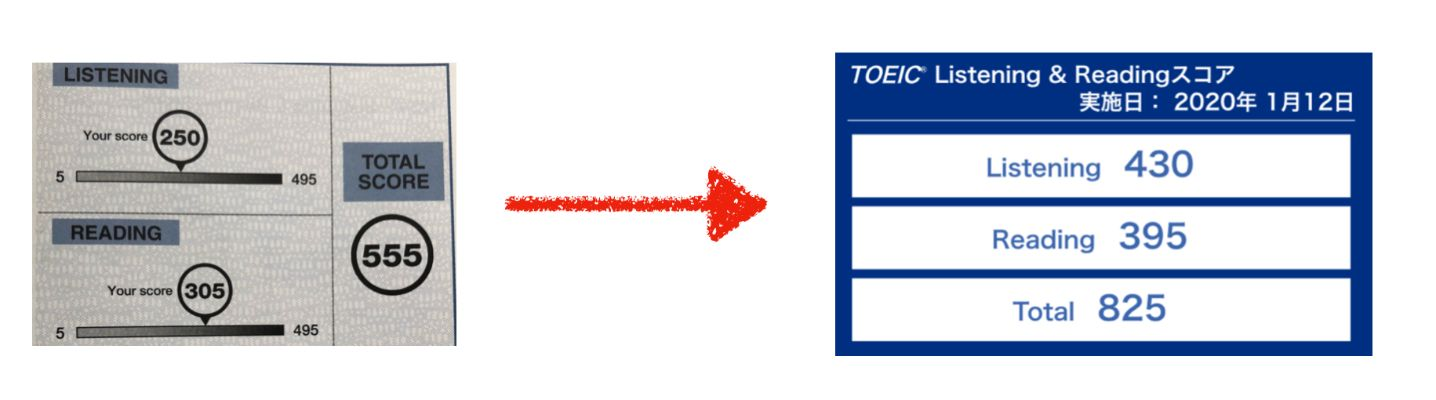 TOEICスコアの変化