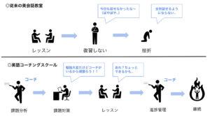 英語コーチングスクールと英会話教室の違い